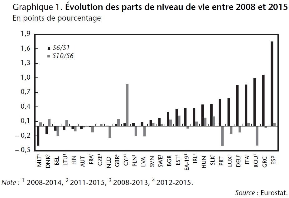 Les inégalités en Europe durant la Grande Récession